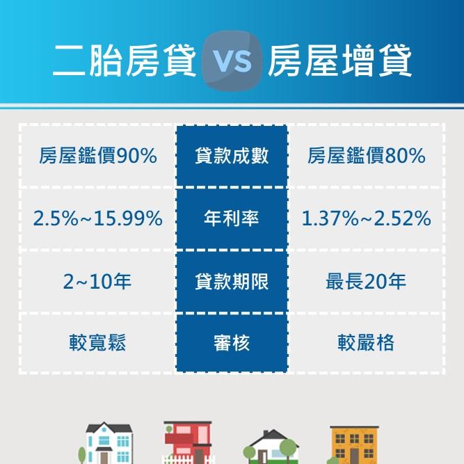 房屋增貸跟二胎房貸