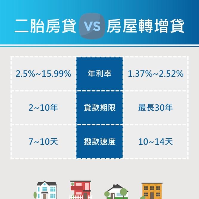 房屋轉增貸跟二胎房貸