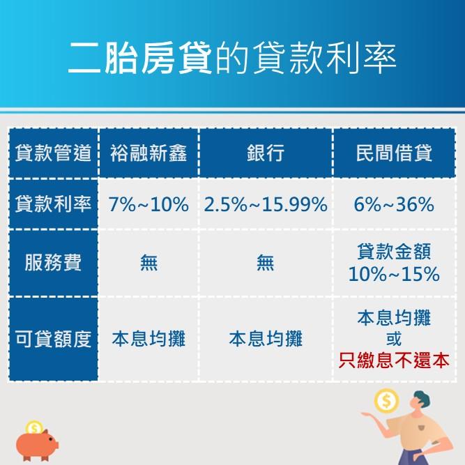 新鑫二胎房貸的利率