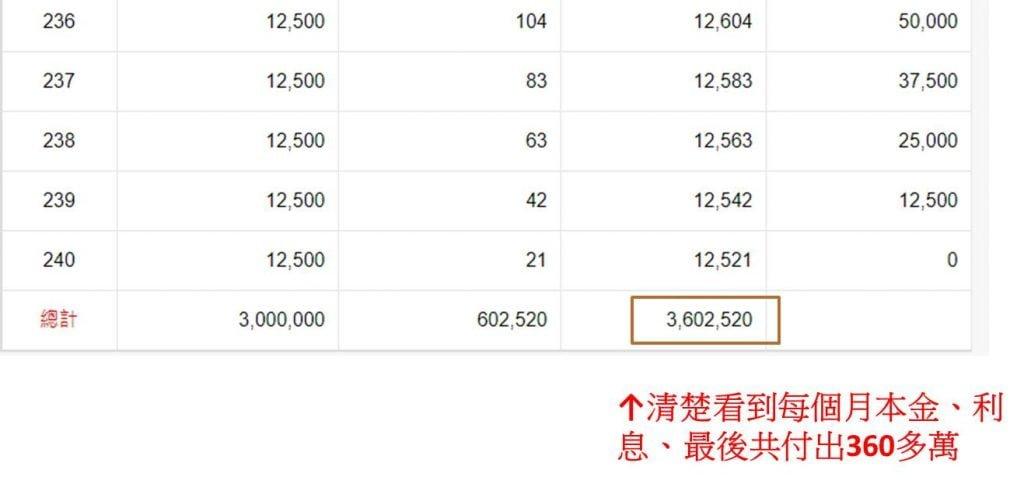 最後本金加利息總共付出了360萬元多。