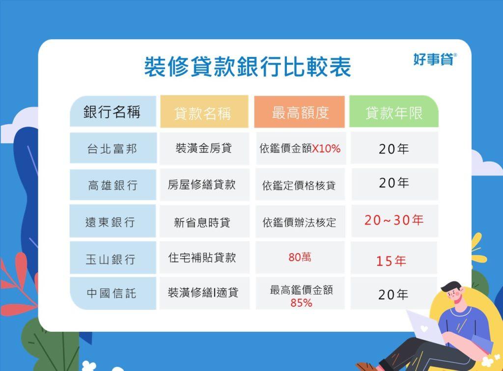 裝修貸款銀行比較表
