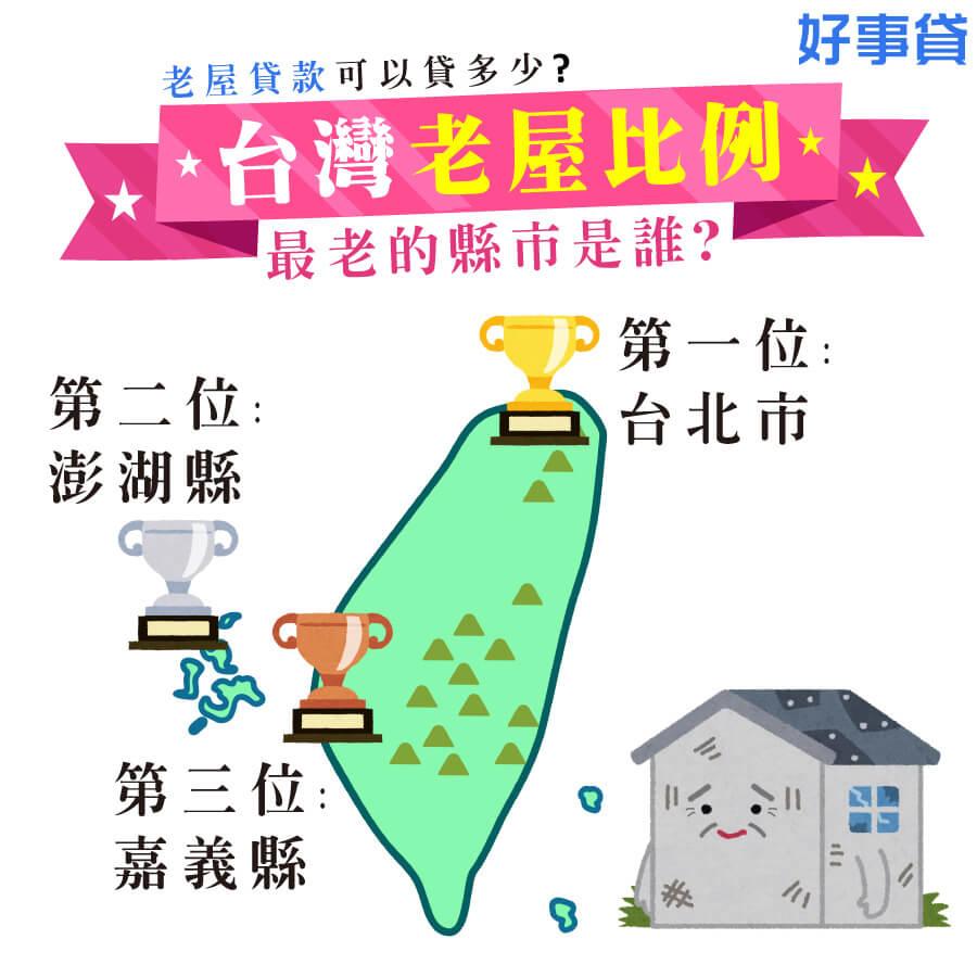 台灣老屋的比例,最老的縣市是誰?