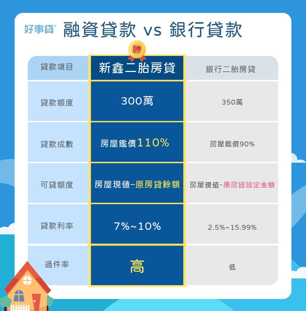 房貸再貸-融資貸款vs銀行貸款