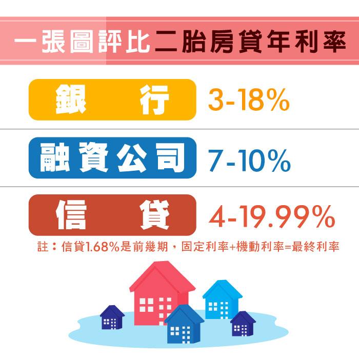 二胎房貸與信貸年利率