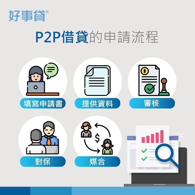 p2p借貸的申請流程