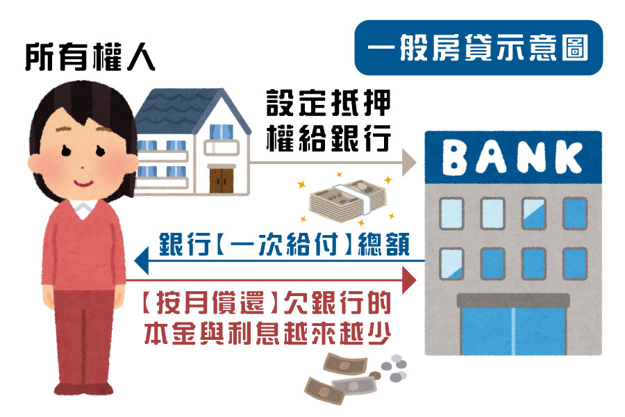 一般房貸示意圖