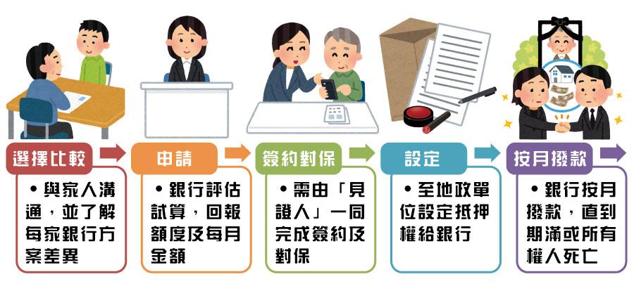 以房養老申請流程圖