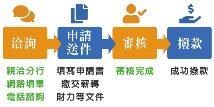 信貸辦理流程