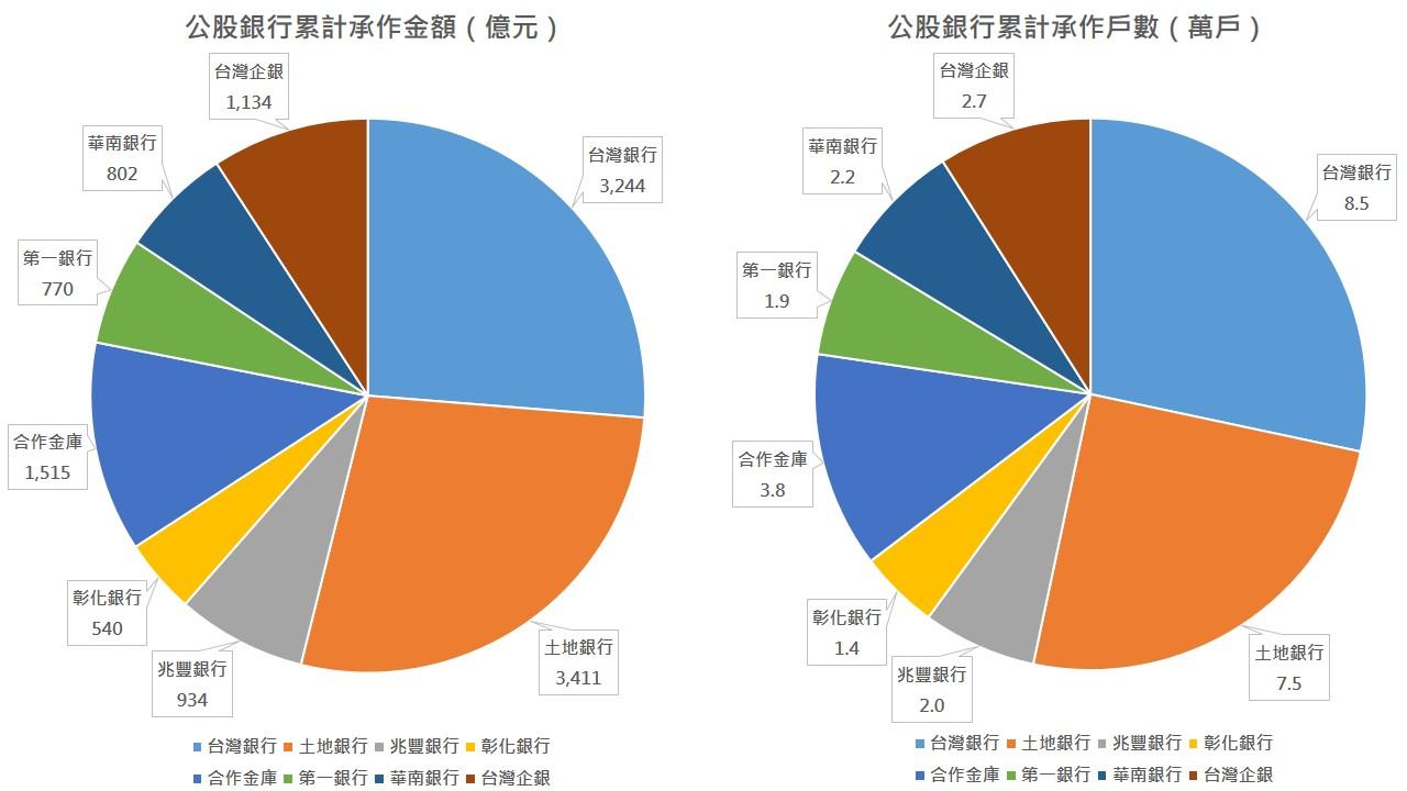 公股銀行承作青安貸款統計