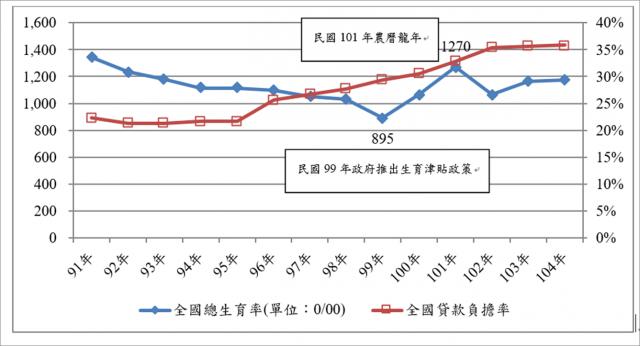 民國91年~104年全國總生育率與貸款負擔能力趨勢圖