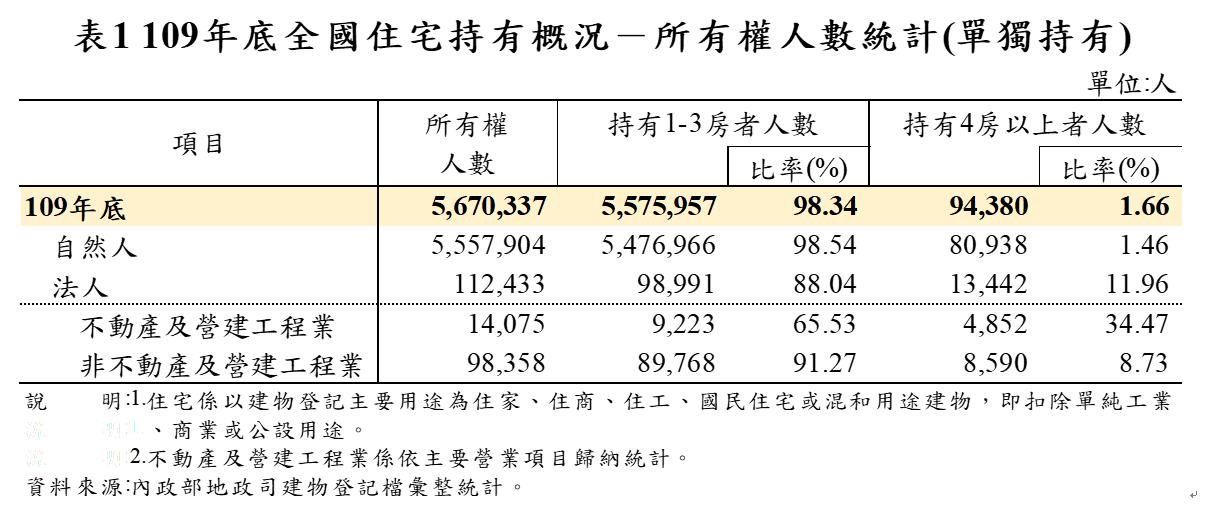 全國住宅持有概況-所有權人數統計