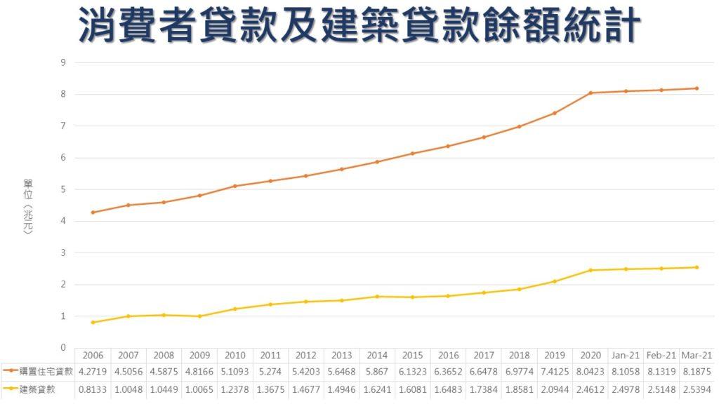 消費者貸款及建築貸款餘額統計