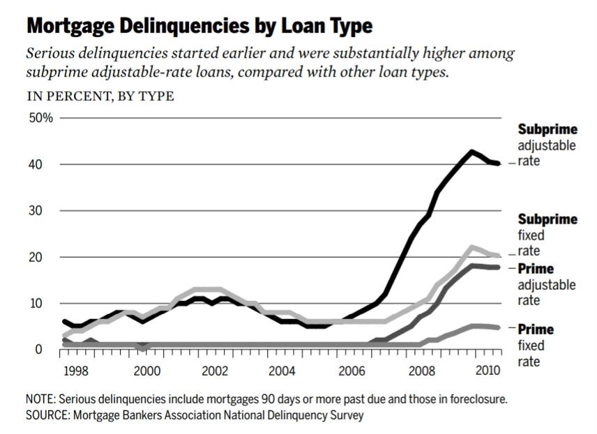房貸違約率