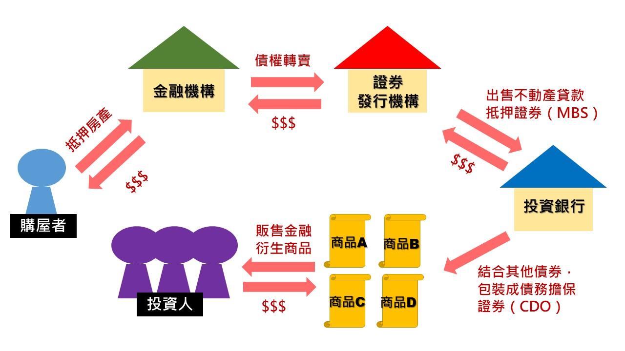 次貸商品關係圖