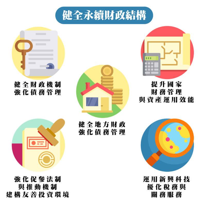健全永續財政結構