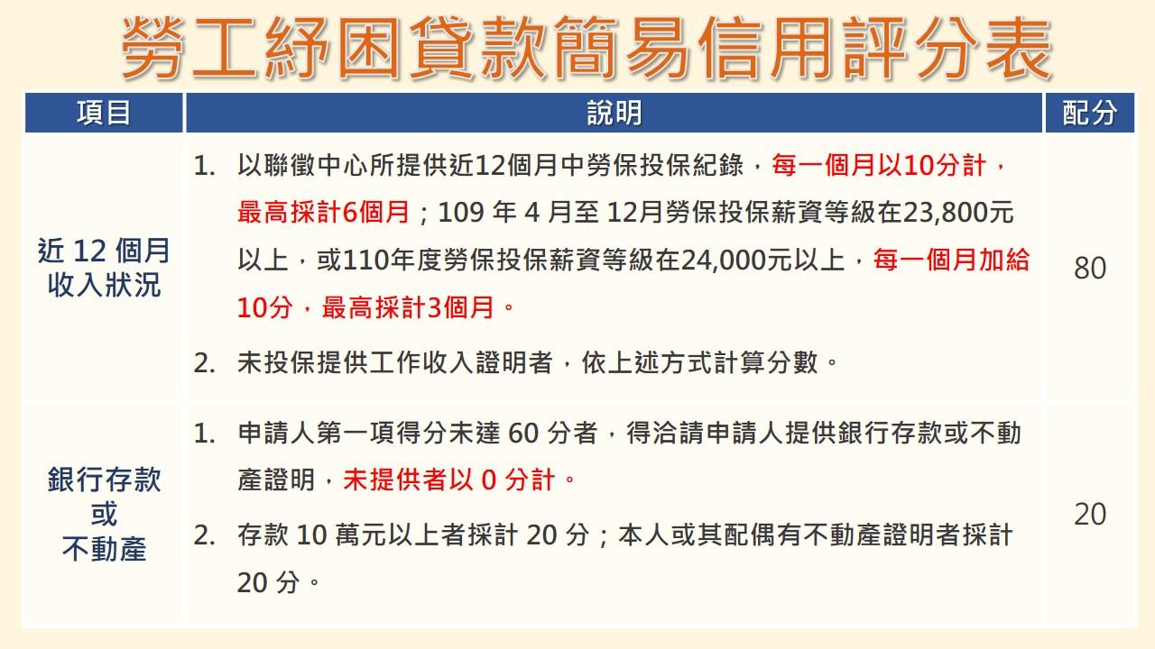 勞工紓困貸款簡易信用評分表