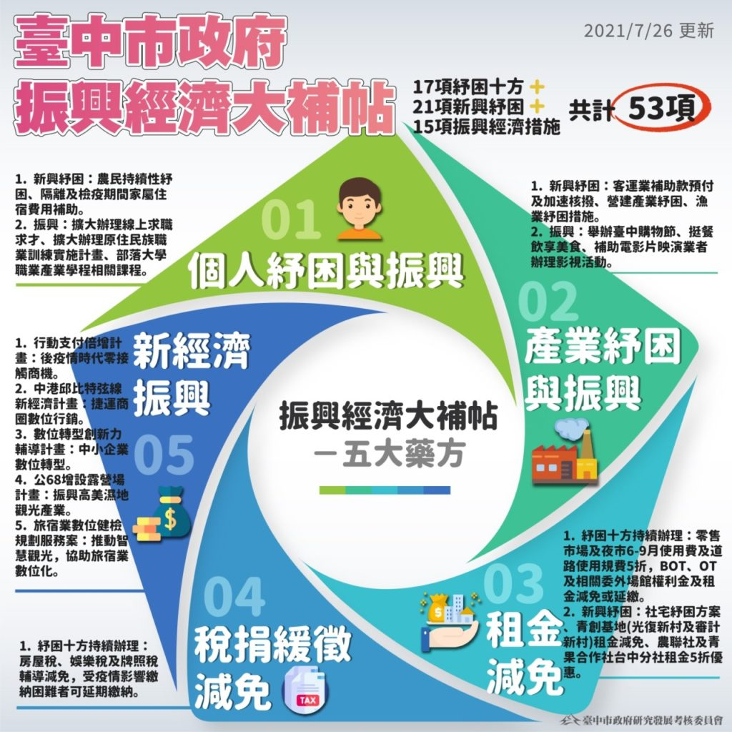 台中市政府振興經濟大補帖