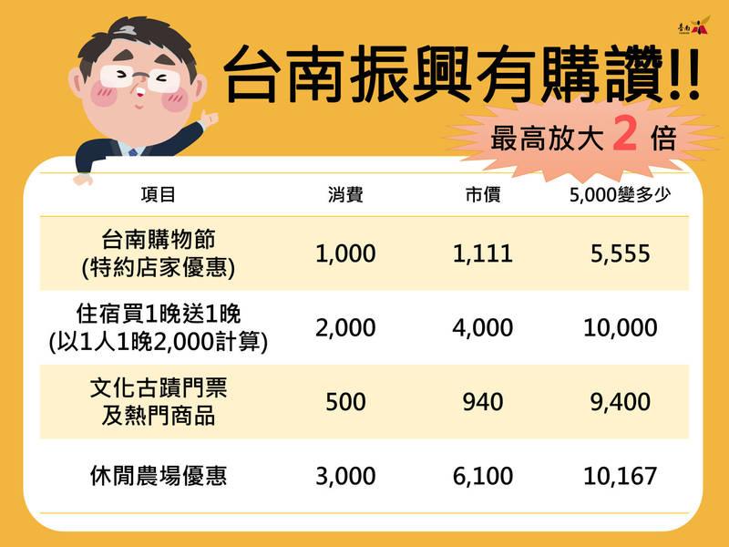 台南市政府振興方案