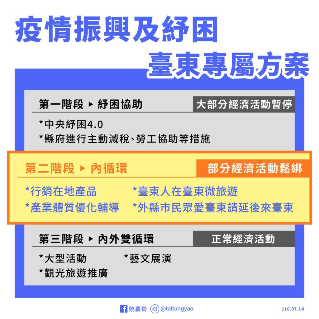 台東市政府振興方案1