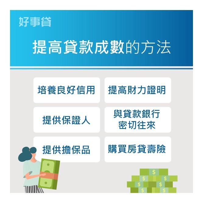 提高購屋貸款成數的方法