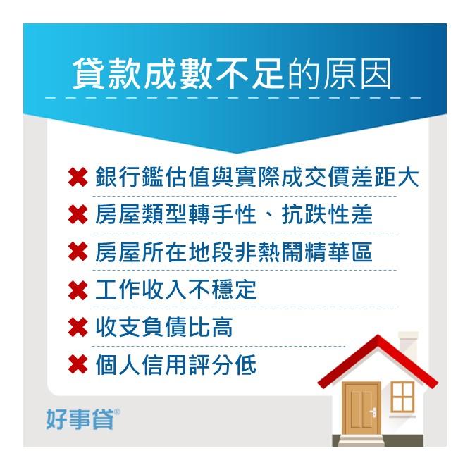 購屋貸款成數不足的原因