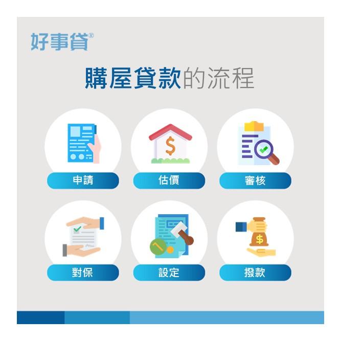 購屋貸款的流程