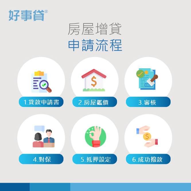 房屋增貸申請流程