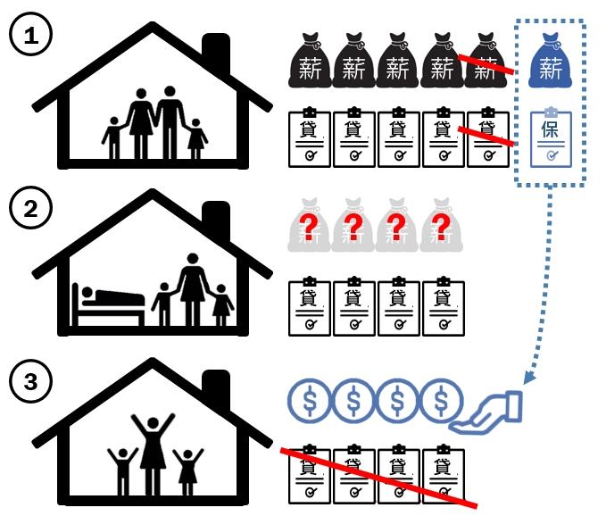 房貸壽險是什麼