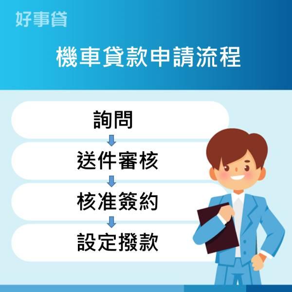機車貸款申請流程